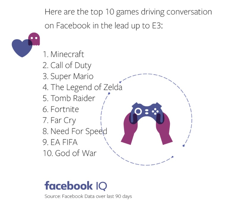 speed up games on facebook