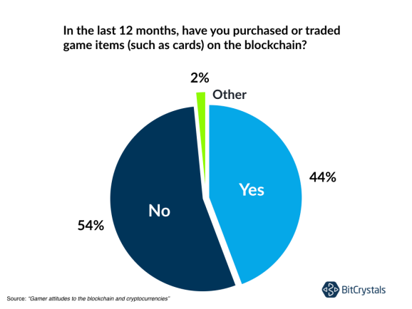 Gamers surveyed by BitCrystals are blockchain fans.
