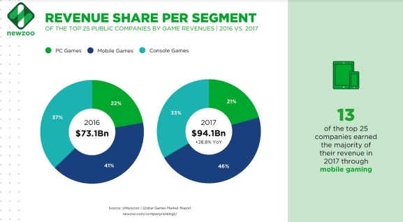 13 of the top 25 public game companies get their revenues via mobile games.