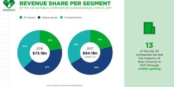Newzoo: Top 25 game companies captured 77% of $121.7 billion market