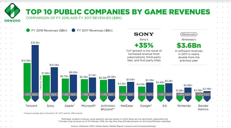Newzoo's list of the top 10 public game companies.
