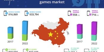 Niko Partners: China will surpass 768 million gamers and $42 billion in game revenue by 2022 (updated)
