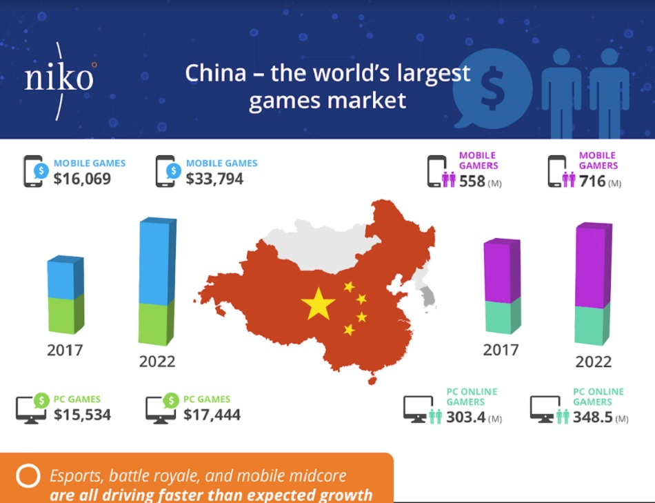 China's game revenues will pass $42 billion by 2022.
