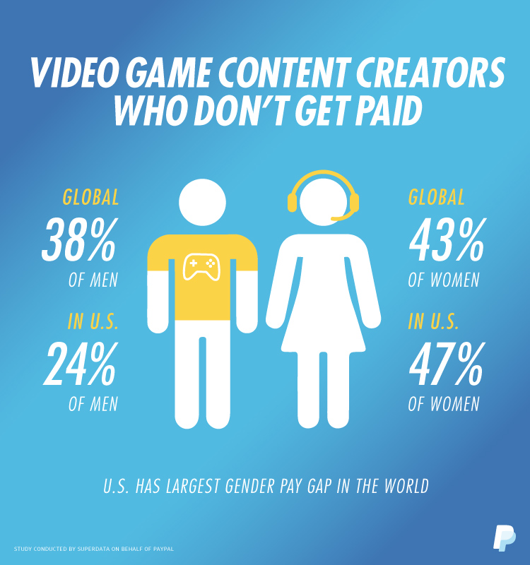 Game Livestreaming Explodes, But Women Are Less Likely To Be