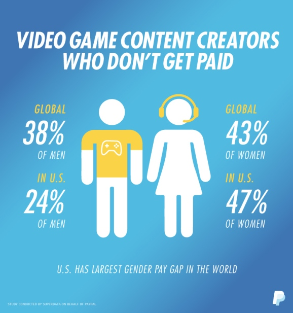 PayPal and SuperData found a disparity among male and female streamers in compensation.