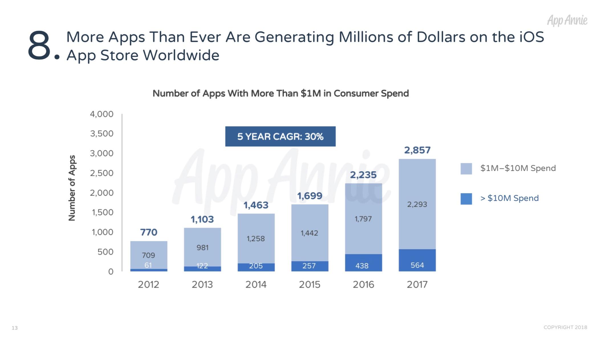 App Annie: 2,857 iOS apps make over $1 million a year   VentureBeat