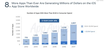 App Annie: 2,857 iOS apps make over $1 million a year