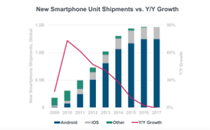 New smartphone unit shipments