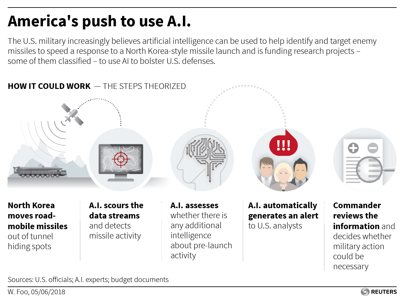 Google says it's AI software can't appear in weapons,