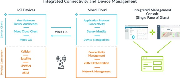 ARM's view of the Internet of Things.