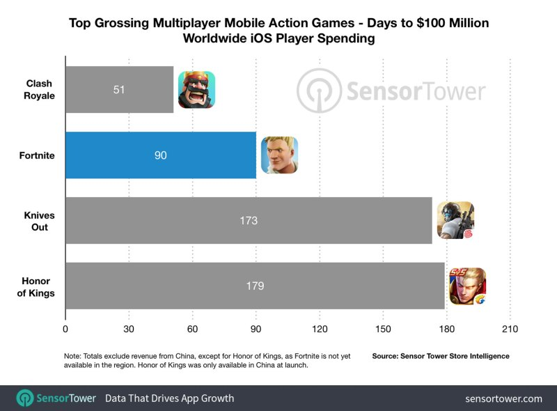 recently becoming the biggest free to play title on consoles and raking in 2 million downloads within 24 hours of launching on nintendo s switch - fortnite 100 million