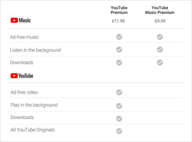 YouTube Launches New Premium Service Internationally