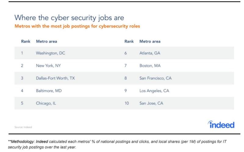 Indeed: U S  cybersecurity job postings grew 3 5% in past
