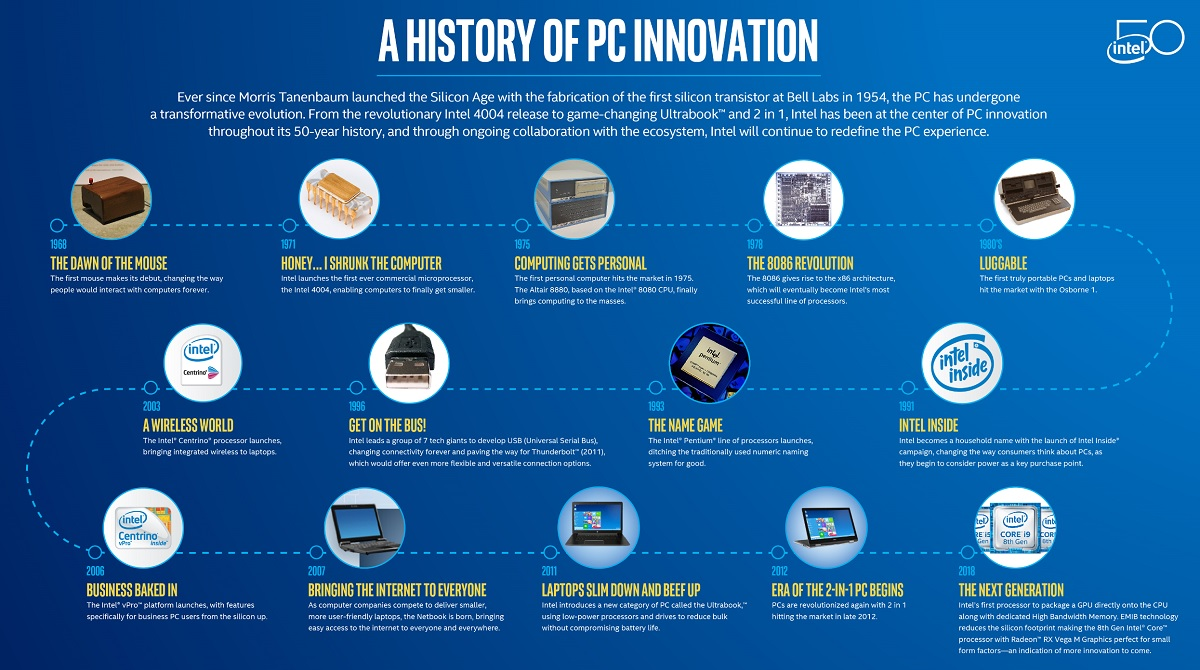 history of intel processors The history of intel, 30 years of innovation this year, intel celebrates its 30th anniversary – 30 years filled with innovation and industry-leading technology the development of this revolutionary company is a story of vision, willingness to embrace change, and just plain luck a story that put intel at the very heart of the information age.
