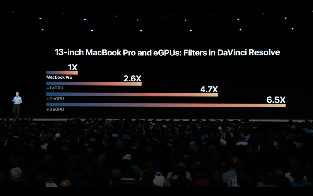 Apple's laptops can benefit from up to 4 external graphics cards now.