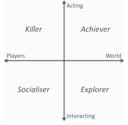 Bartles' player types
