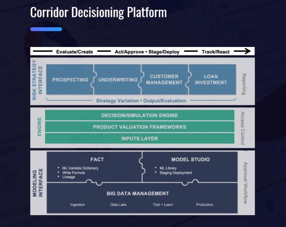 Corridor Platforms