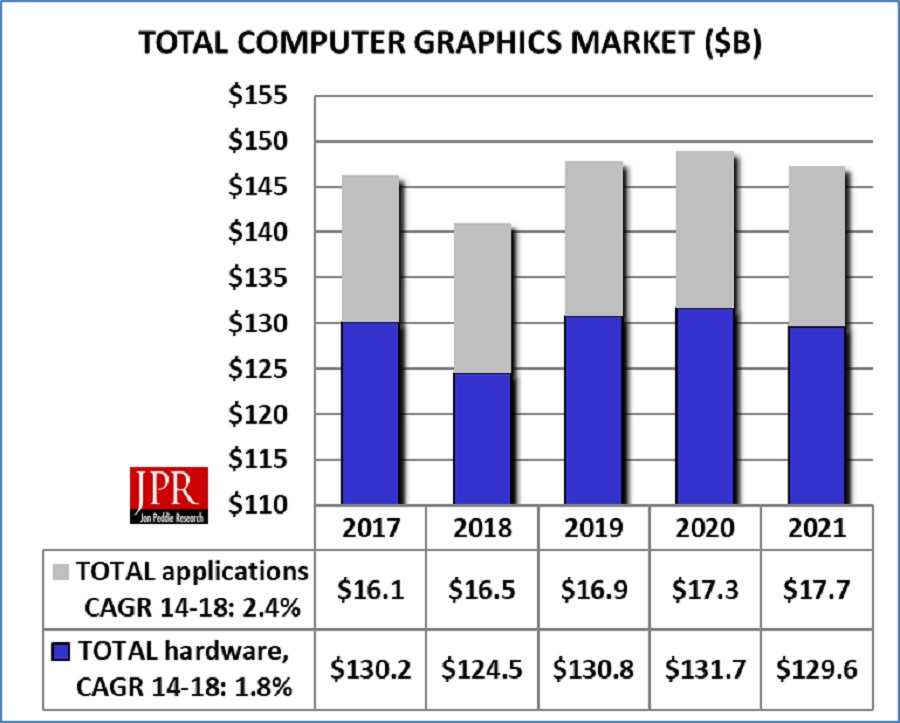 The computer graphics market is pretty steady.