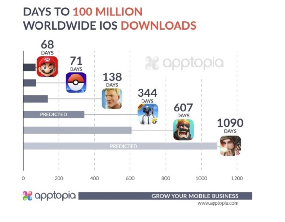Fortnite hit 100 million downloads on iOS in 138 days.