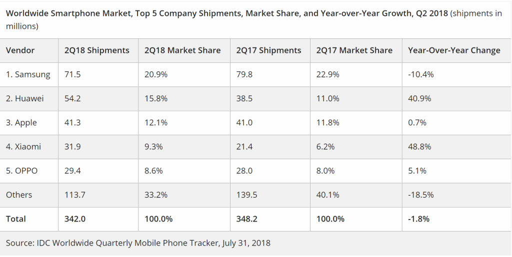Idc Smartphone Shipments Down 18 In Q2 2018 Huawei Passes Apple