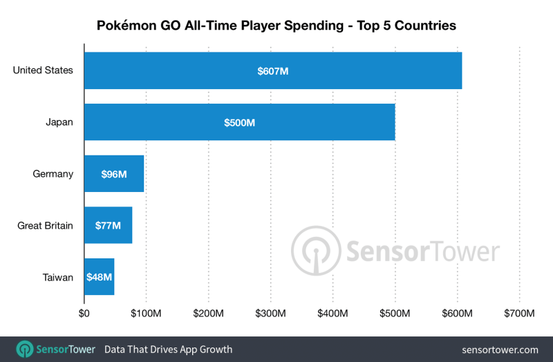 Pokémon Go turns 2 at the top of the mobile gaming charts | VentureBeat