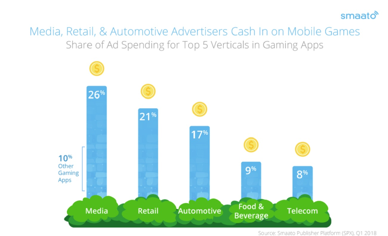 venturebeat.com - Dean Takahashi - Smaato: Media, retailers, and automotive are the top advertisers in mobile games | GamesBeat