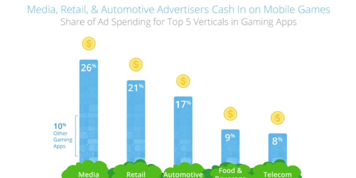 Smaato analyzed which advertisers spend the most money on game ads.