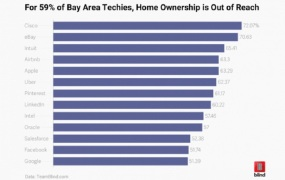 Team Blind found 59 percent of tech workers can't afford homes.