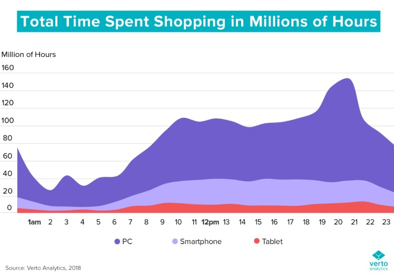 Time spent in shopping apps.