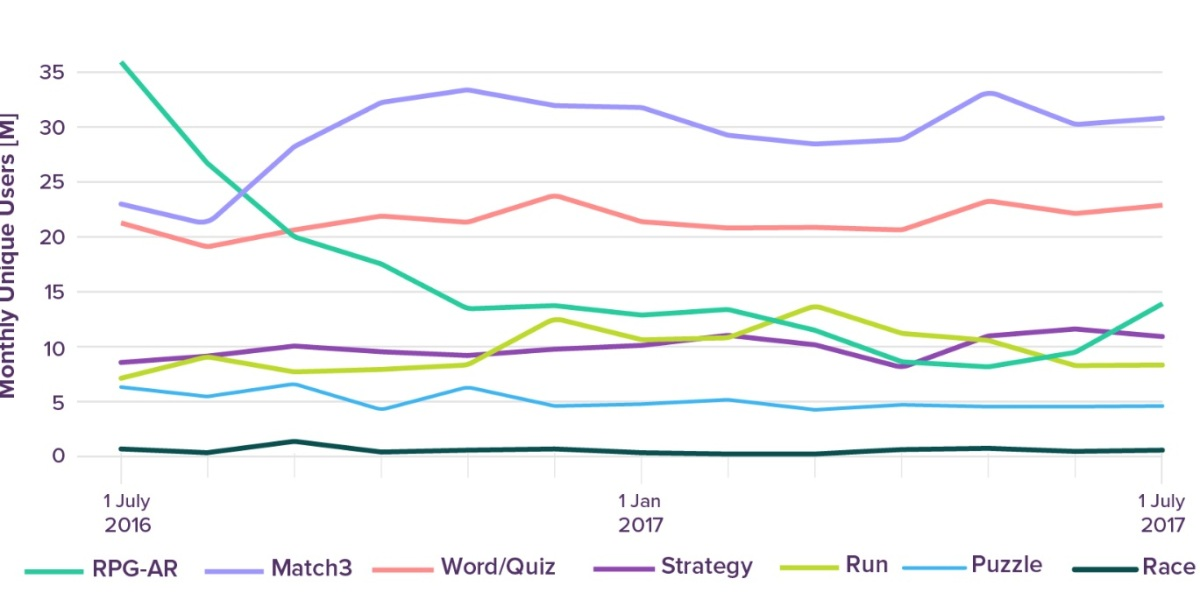 Verto Analytics measures the hot genres in mobile games.