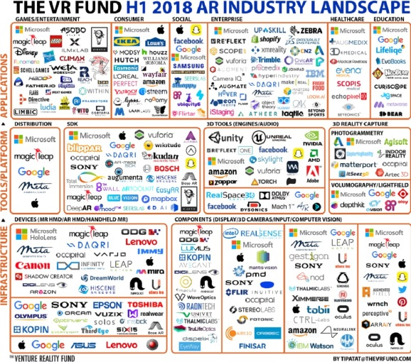 The landscape for AR in the first half of 2018.