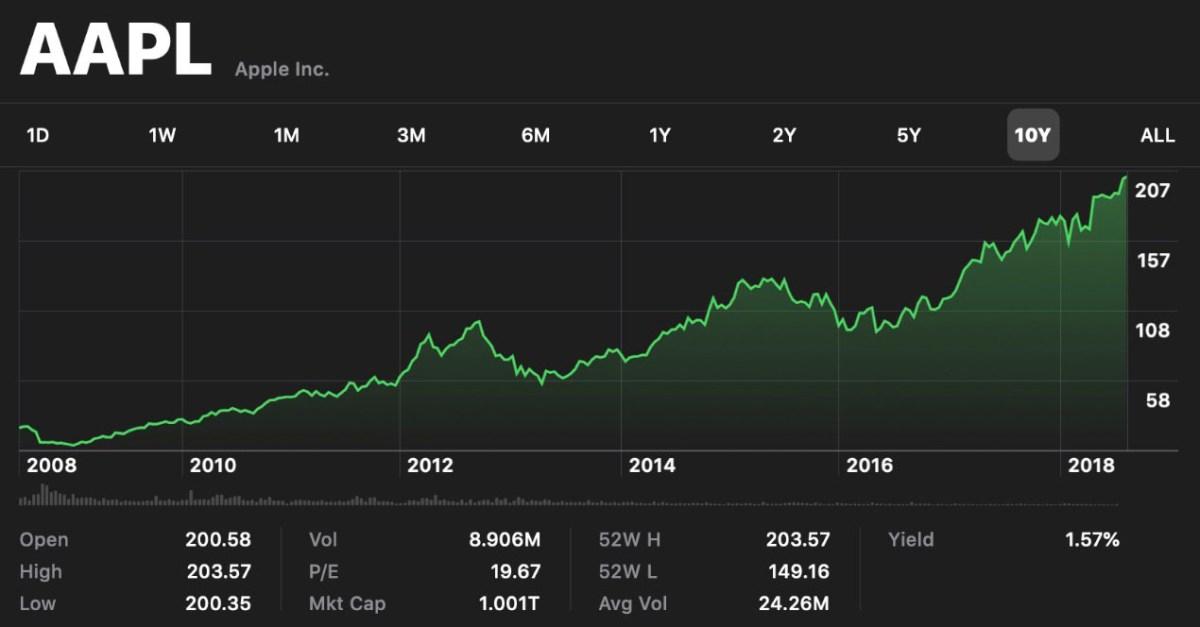 venturebeat apple market trillion cap becomes hit company jeremy horwitz credit