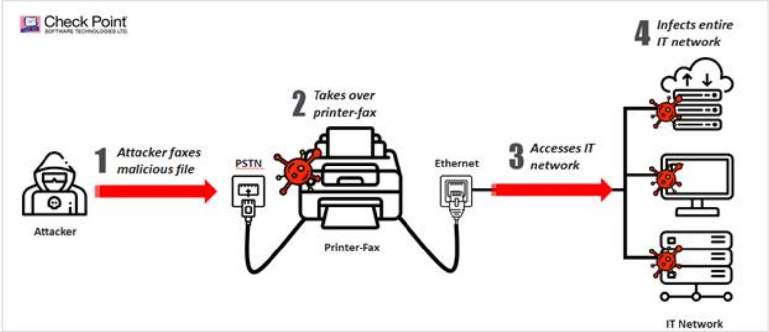 photo image Check Point shows hackers can infiltrate networks via fax machines