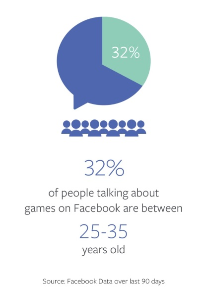 Facebook has a lot of game conversations.