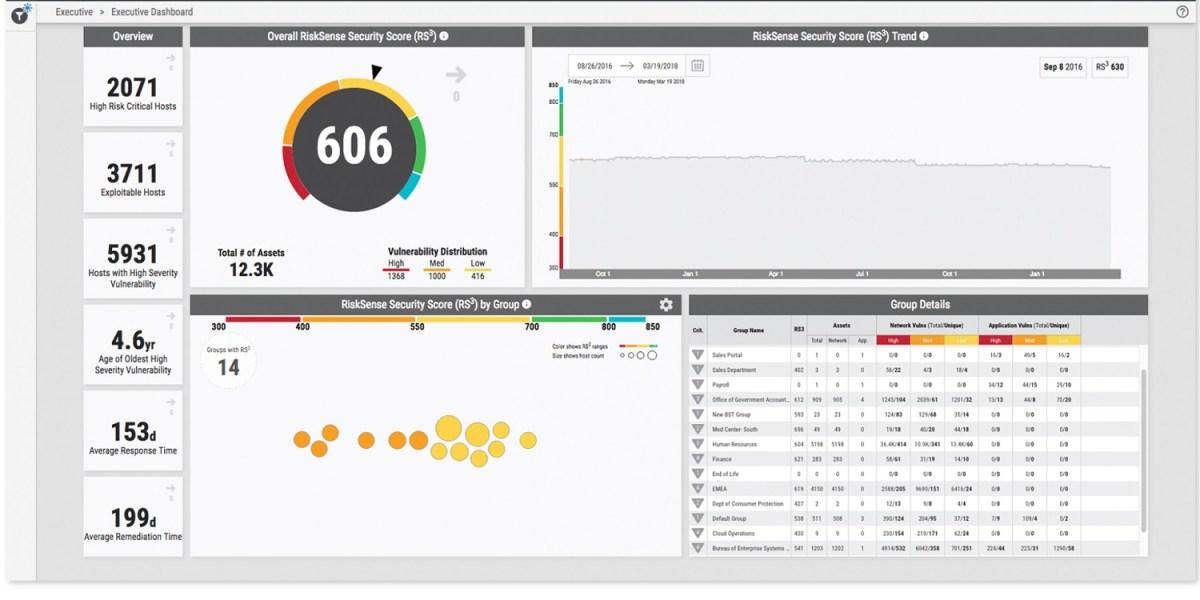 RiskSense prioritizes threats to companies.