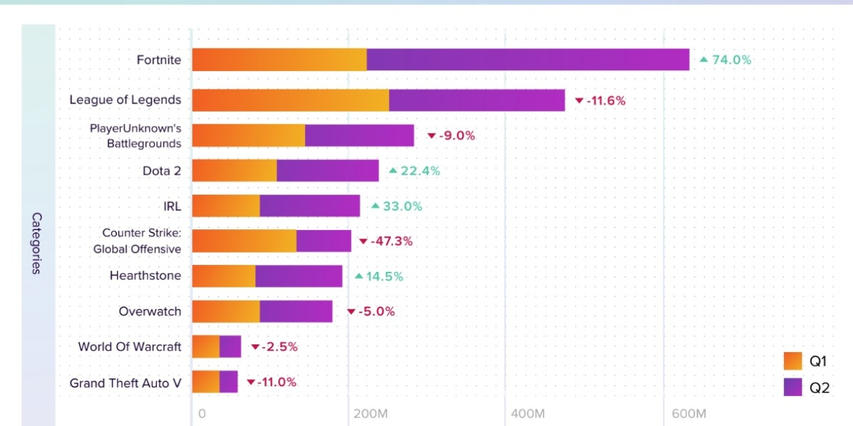 Fortnite dominates livestreams watched in Q2.