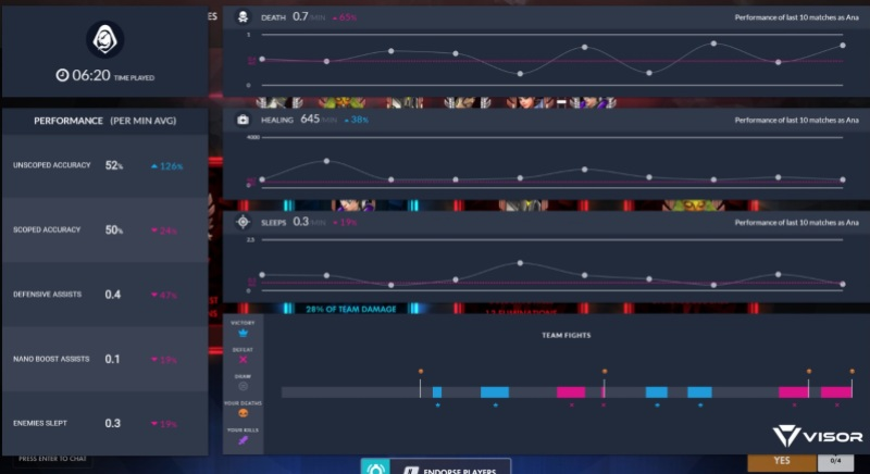 Visor analyzes your Overwatch game in real time for instantaneous