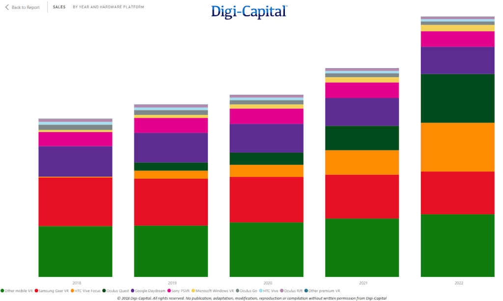 Source: Digi-Capital AR/VR/XR Analytics Platform