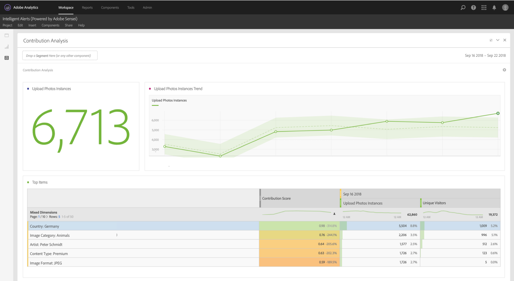 Adobe Analytics can now automatically surface insi...