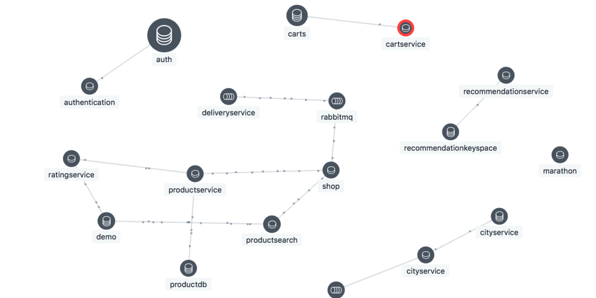 Instana application dependency map showing service connections, transaction flows, and alert conditions