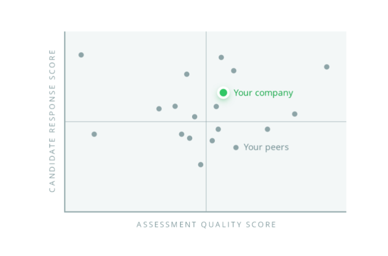 HackerRank launches AI-powered tool that helps companies assess how