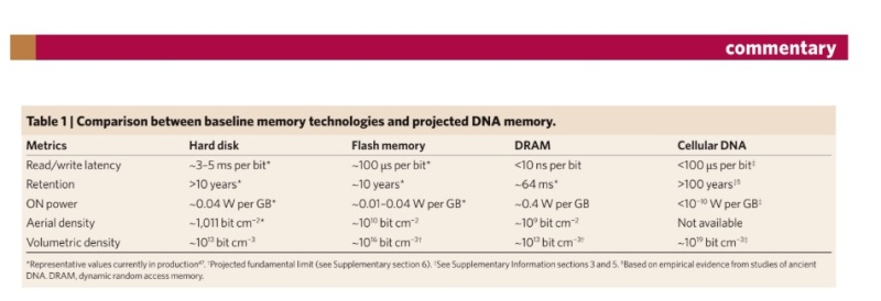 DNA could have an edge on other memory types.