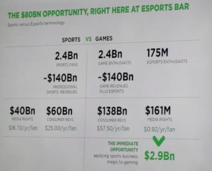 The esports opportunity