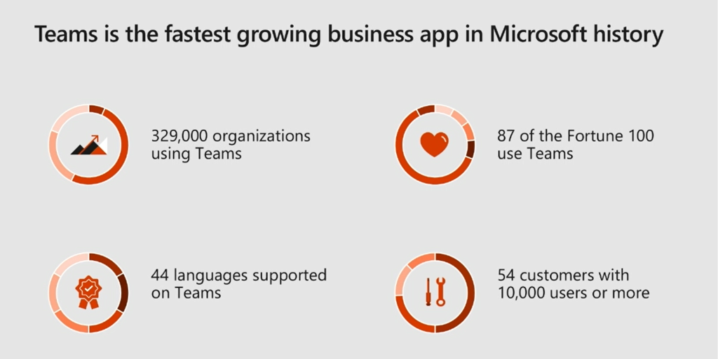 Microsoft Teams is now used by 329,000 organizations, up