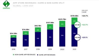 Newzoo: Smartphone users will top 3 billion in 2018, hit 3 8 billion