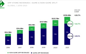 76 percent of mobile app revenue comes from games.