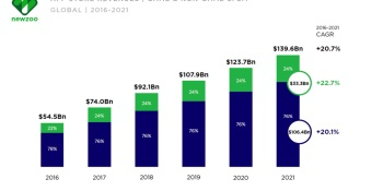 Newzoo: Smartphone users will top 3 billion in 2018, hit 3.8 billion by 2021