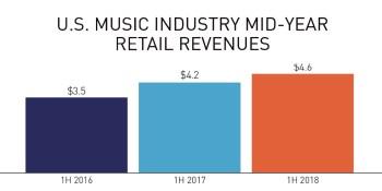 RIAA: Streaming now generates 75% of music revenue