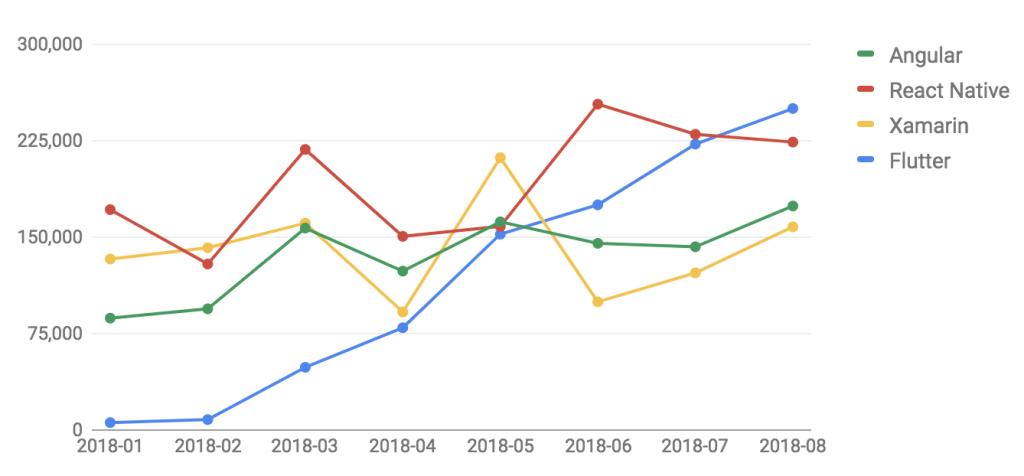 Chart: Stackoverflow interest in Flutter