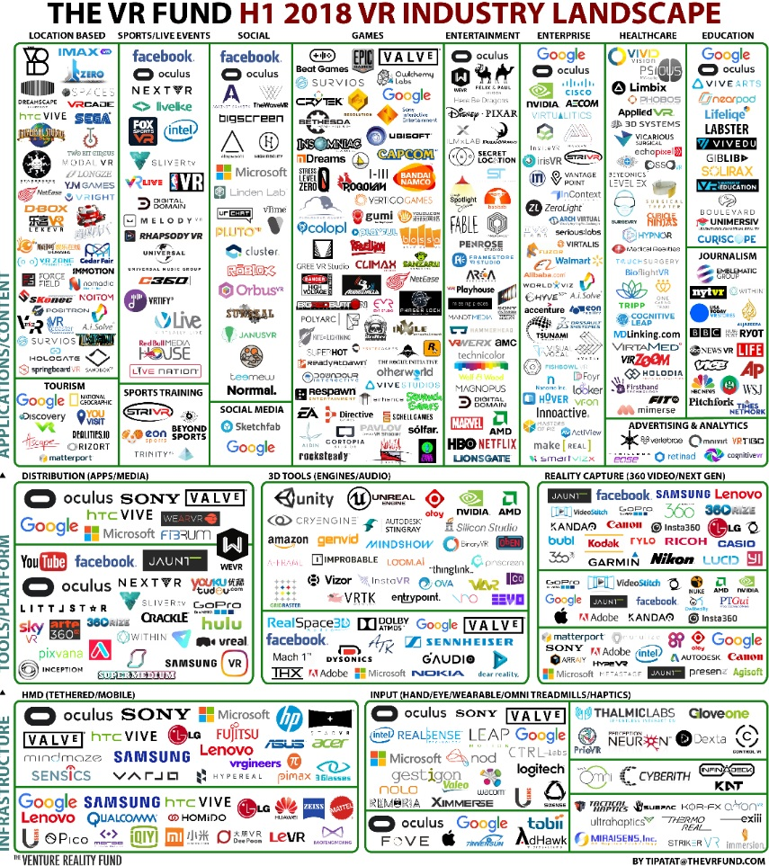 The VR Fund's VR industry landscape for the first half of 2018.